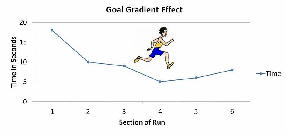 How To Use Goal Gradient Rewards In